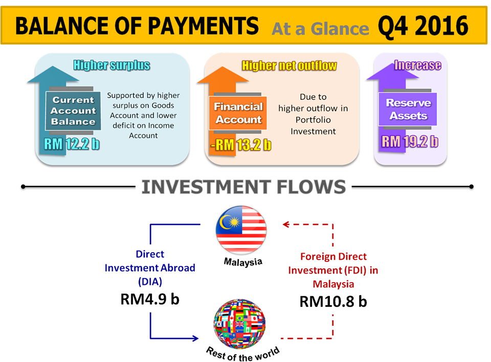 Malaysia Balance of Payments - Q4 2016 | Dr  Mohamed Ayyub