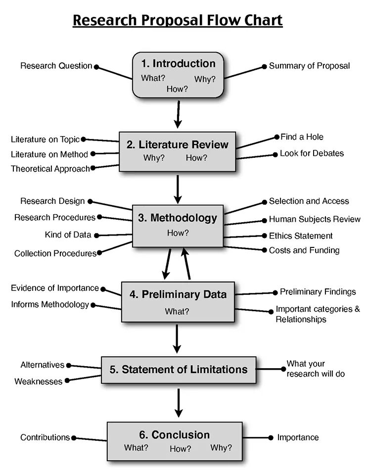 sample of research proposal format