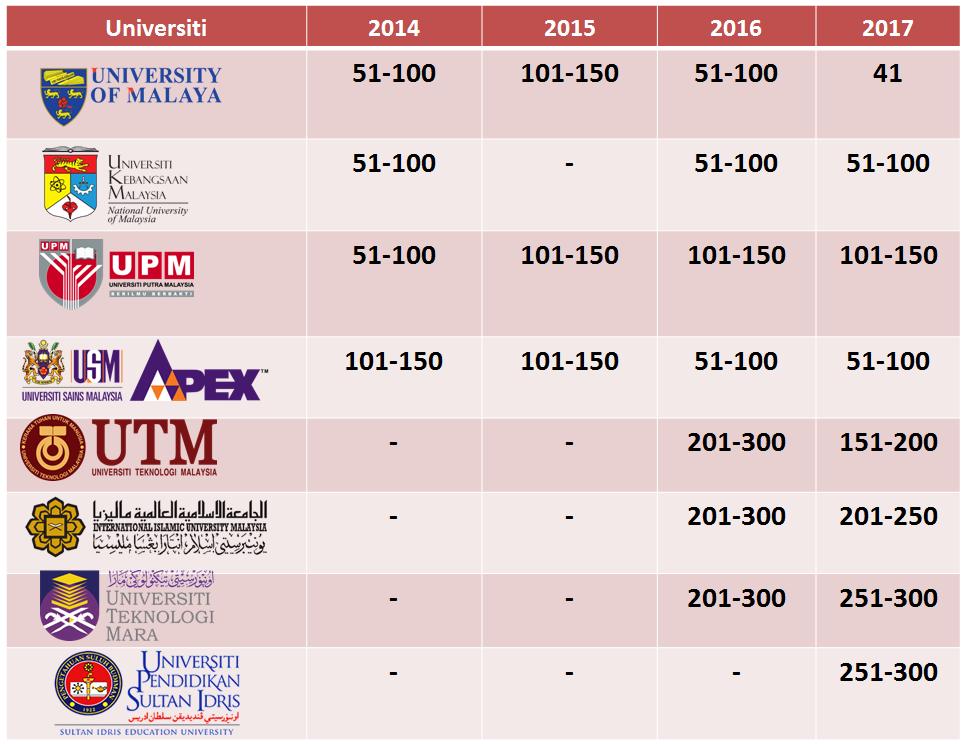 Ranking Subjek Pendidikan Merentas Universiti Di Malaysia Sejak 2014 Prof Madya Dr Abdul Halim Bin Abdullah