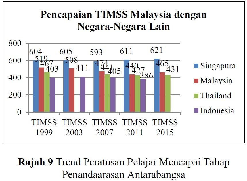 Pencapaian Matematik Timss 1999 2003 2007 2011 Dan 2015 Di Mana Kedudukan Malaysia Dalam Kalangan Negara Asia Tenggara Prof Madya Dr Abdul Halim Bin Abdullah