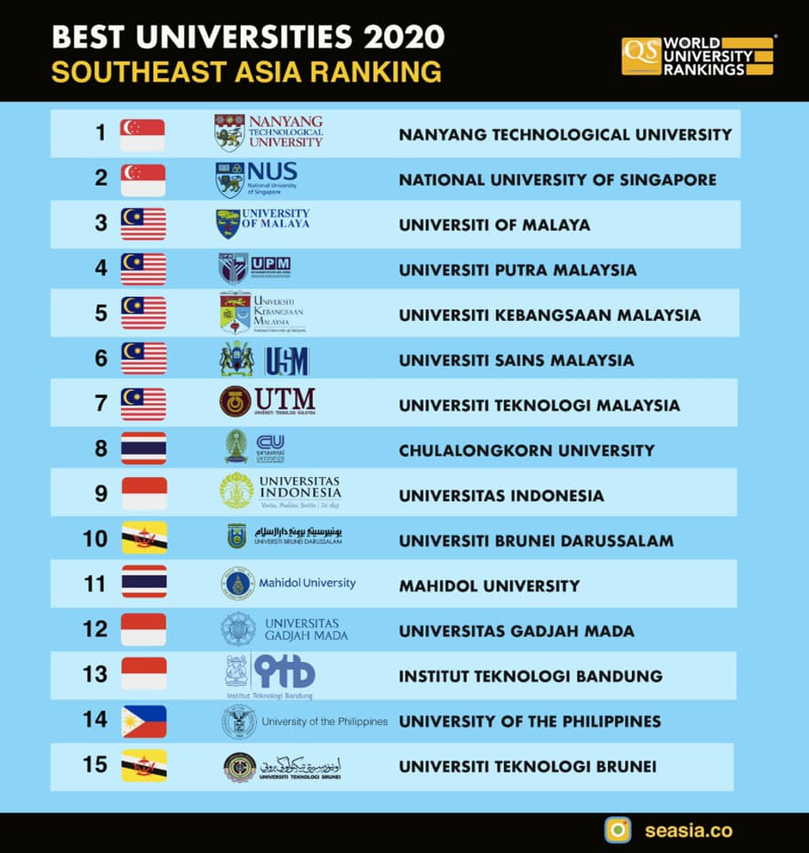 Uni Rankings