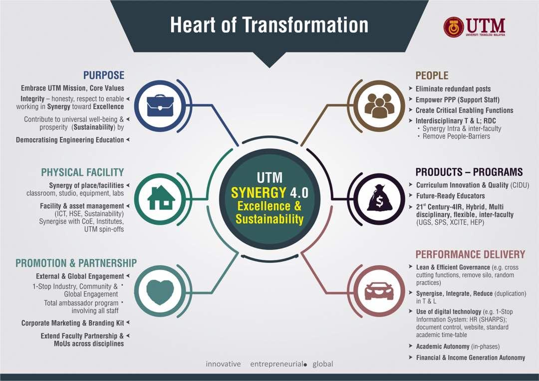 UTM- Synergy 4 0: A New Synergy Horizon | Dr  Mahani binti Mokhtar