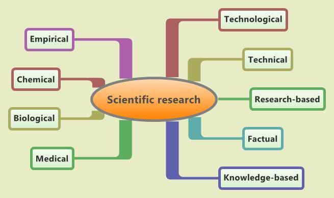 SCIENTIFIC RESEARCH METHODOLOGY EBOOK