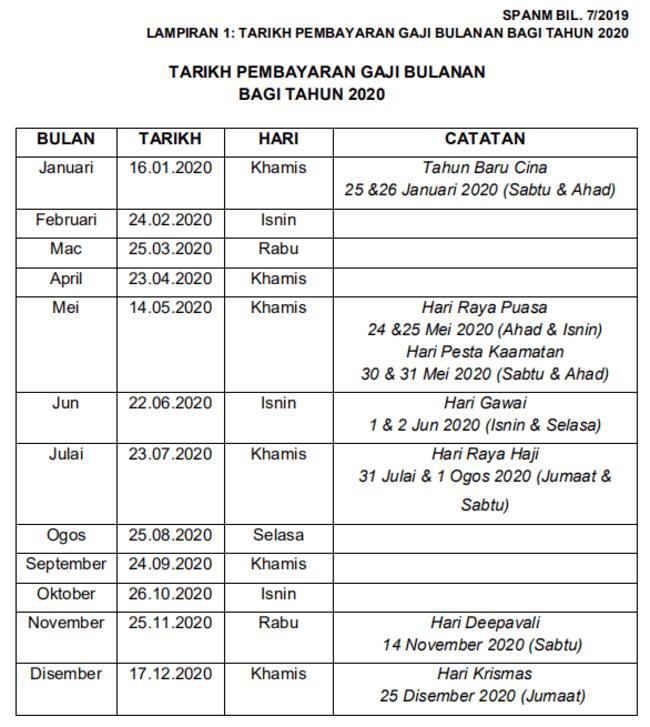 Jadual Pembayaran Gaji 2020 Norsharina Abu Bakar