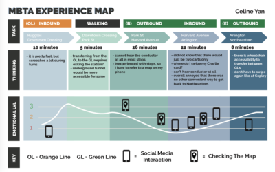 Are You Ready for Digital Transformation? Understand these Four Useful Maps to Assist Your Journey
